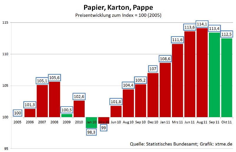 Papierpreise