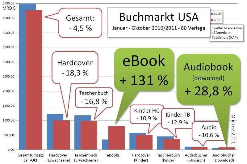 ebook-markt-usa-2011
